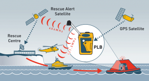 rescueME PLB network diagram 300x164